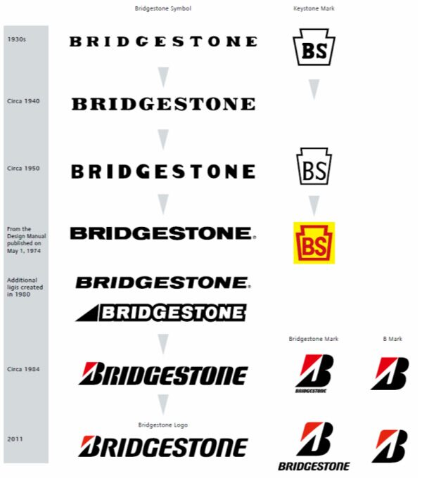 News | Corporate | Bridgestone Corporation
