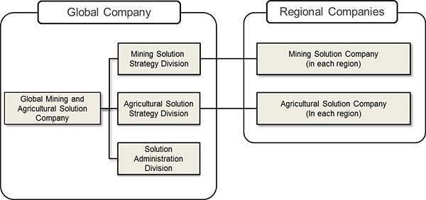 Image of Organizational Structure