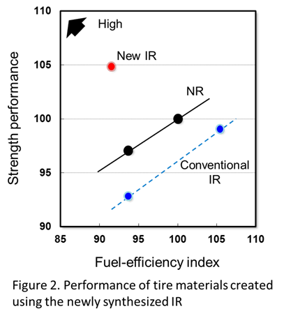 Bridgestone Succeeds in Creating Synthetic Isoprene Rubber through