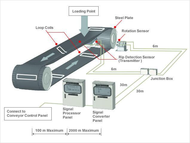 conveyor belt. struture conveyor belt