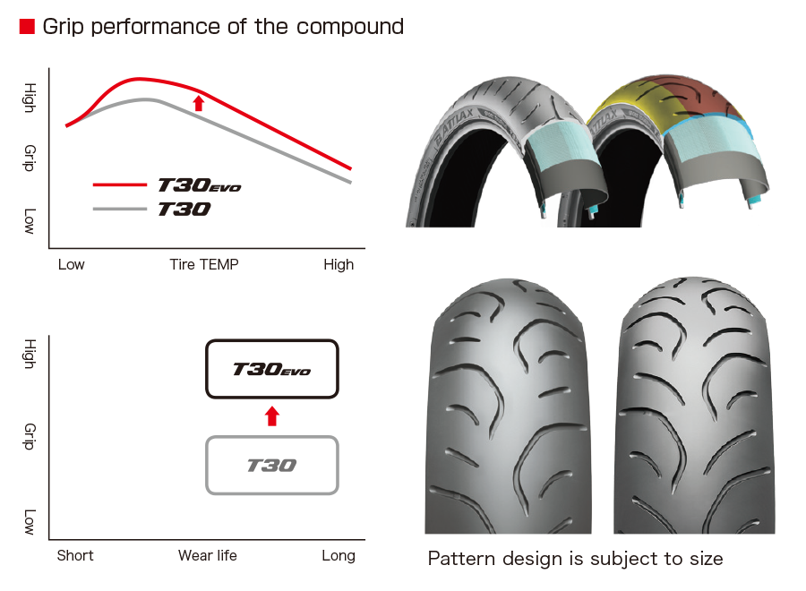 BATTLAX SPORT TOURING T30    EVO      Motorcycle Tires