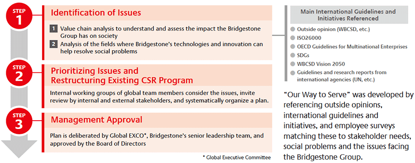 Global CSR Commitment | CSR | Bridgestone Corporation