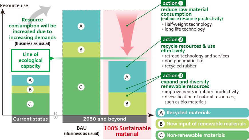 Long Term Vision Towards 100 Sustainable Materials